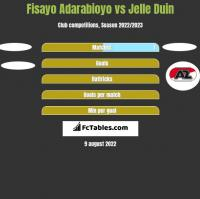Fisayo Adarabioyo vs Jelle Duin h2h player stats