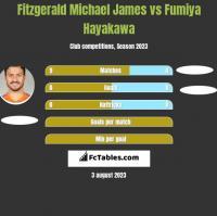 Fitzgerald Michael James vs Fumiya Hayakawa h2h player stats