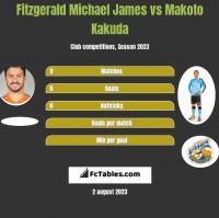 Fitzgerald Michael James vs Makoto Kakuda h2h player stats