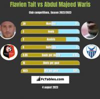 Flavien Tait vs Abdul Majeed Waris h2h player stats