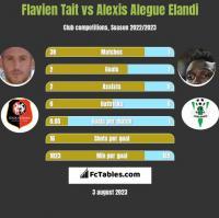 Flavien Tait vs Alexis Alegue Elandi h2h player stats