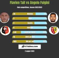 Flavien Tait vs Angelo Fulgini h2h player stats