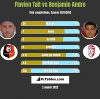 Flavien Tait vs Benjamin Andre h2h player stats