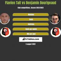 Flavien Tait vs Benjamin Bourigeaud h2h player stats