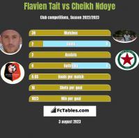 Flavien Tait vs Cheikh Ndoye h2h player stats