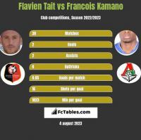 Flavien Tait vs Francois Kamano h2h player stats