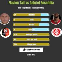 Flavien Tait vs Gabriel Boschilia h2h player stats