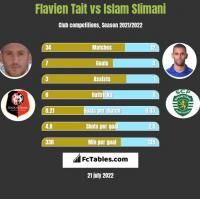 Flavien Tait vs Islam Slimani h2h player stats
