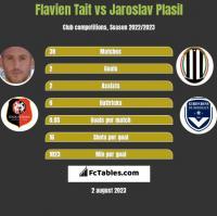 Flavien Tait vs Jaroslav Plasil h2h player stats