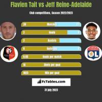 Flavien Tait vs Jeff Reine-Adelaide h2h player stats
