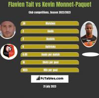Flavien Tait vs Kevin Monnet-Paquet h2h player stats