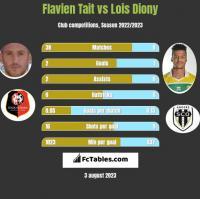 Flavien Tait vs Lois Diony h2h player stats
