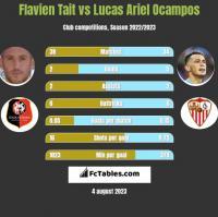 Flavien Tait vs Lucas Ariel Ocampos h2h player stats