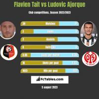 Flavien Tait vs Ludovic Ajorque h2h player stats