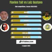 Flavien Tait vs Luiz Gustavo h2h player stats