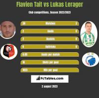 Flavien Tait vs Lukas Lerager h2h player stats