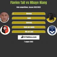 Flavien Tait vs Mbaye Niang h2h player stats