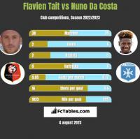 Flavien Tait vs Nuno Da Costa h2h player stats
