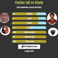 Flavien Tait vs Otavio h2h player stats