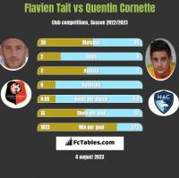 Flavien Tait vs Quentin Cornette h2h player stats