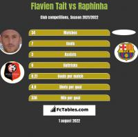 Flavien Tait vs Raphinha h2h player stats