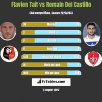Flavien Tait vs Romain Del Castillo h2h player stats