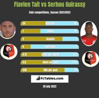 Flavien Tait vs Serhou Guirassy h2h player stats