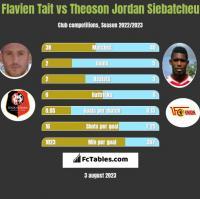Flavien Tait vs Theoson Jordan Siebatcheu h2h player stats