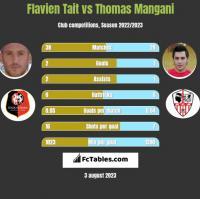 Flavien Tait vs Thomas Mangani h2h player stats