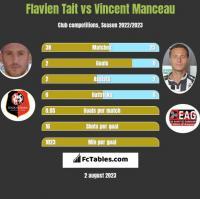 Flavien Tait vs Vincent Manceau h2h player stats