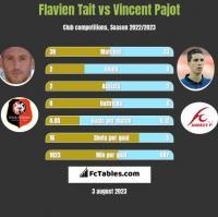 Flavien Tait vs Vincent Pajot h2h player stats