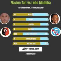 Flavien Tait vs Lebo Mothiba h2h player stats
