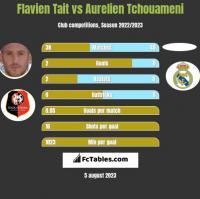 Flavien Tait vs Aurelien Tchouameni h2h player stats