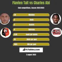 Flavien Tait vs Charles Abi h2h player stats