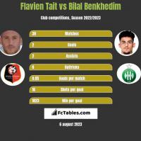 Flavien Tait vs Bilal Benkhedim h2h player stats