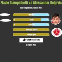 Flavio Ciampichetti vs Aleksandar Boljevic h2h player stats
