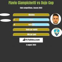 Flavio Ciampichetti vs Duje Cop h2h player stats