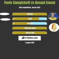 Flavio Ciampichetti vs Renaud Emond h2h player stats