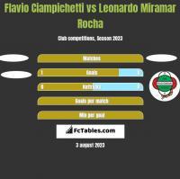 Flavio Ciampichetti vs Leonardo Miramar Rocha h2h player stats