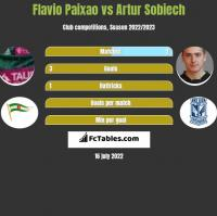 Flavio Paixao vs Artur Sobiech h2h player stats