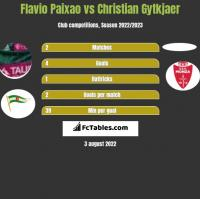 Flavio Paixao vs Christian Gytkjaer h2h player stats