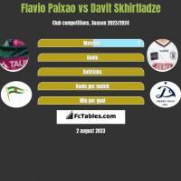Flavio Paixao vs Davit Skhirtladze h2h player stats