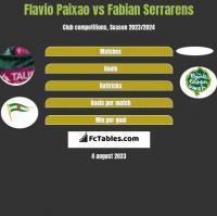 Flavio Paixao vs Fabian Serrarens h2h player stats