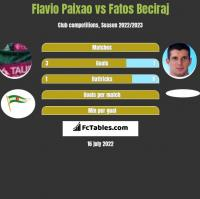 Flavio Paixao vs Fatos Beciraj h2h player stats