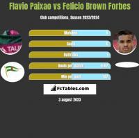 Flavio Paixao vs Felicio Brown Forbes h2h player stats