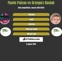 Flavio Paixao vs Grzegorz Rasiak h2h player stats