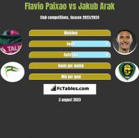 Flavio Paixao vs Jakub Arak h2h player stats