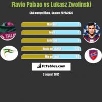 Flavio Paixao vs Lukasz Zwolinski h2h player stats