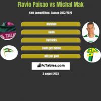 Flavio Paixao vs Michał Mak h2h player stats