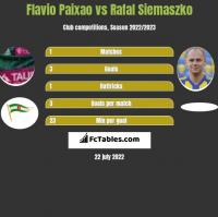 Flavio Paixao vs Rafal Siemaszko h2h player stats
